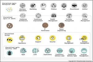 Disciplined Agile Delivery Framework